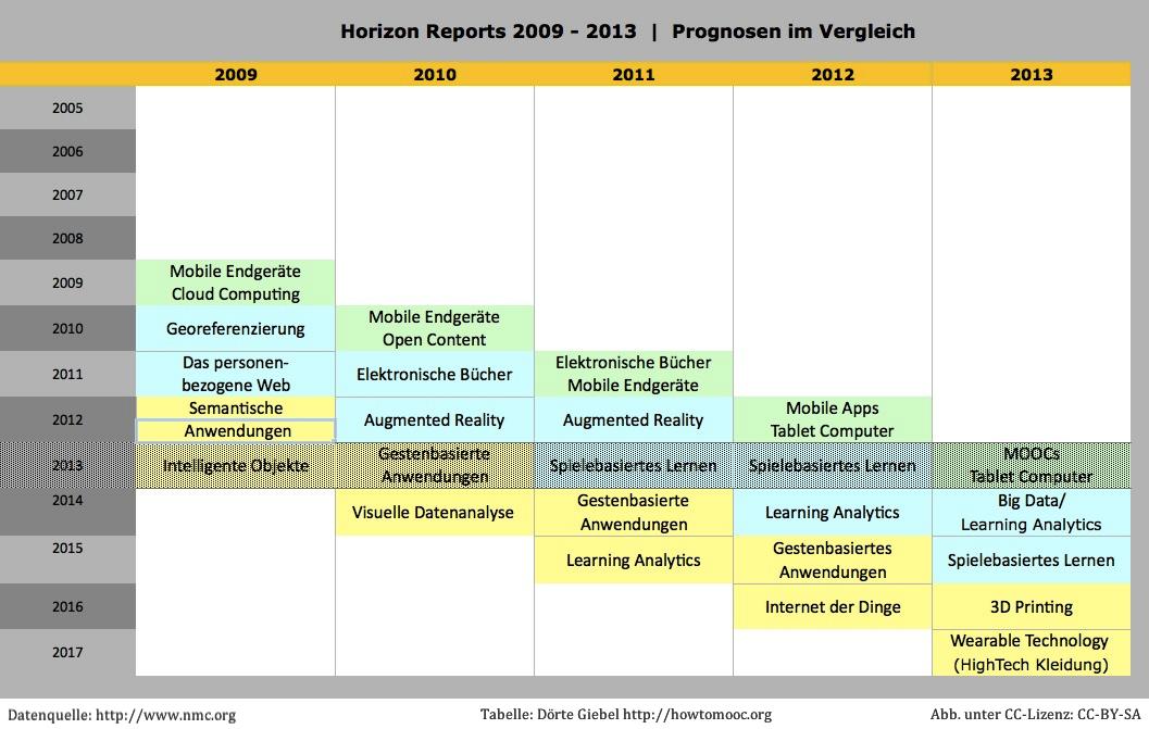 Horizon Reports 2009-2013