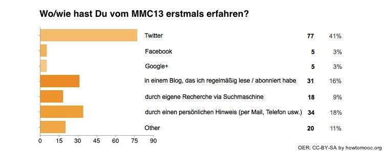 MMC13-Umfrage01-Frage02