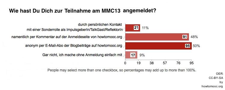 MMC13-Umfrage01-Frage03
