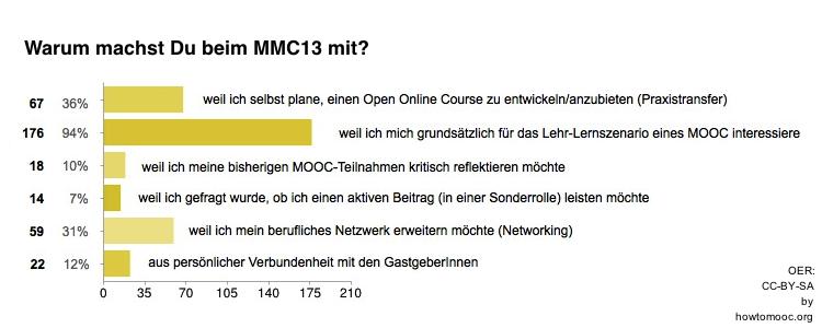 MMC13-Umfrage01-Frage04