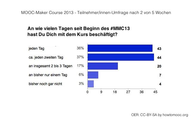 MMC13-Umfrage02-01