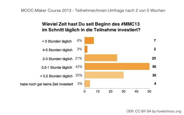 MMC13-Umfrage02-02